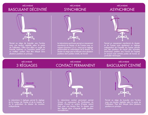 guide d'achat] comment bien choisir son siège ou son fauteuil de